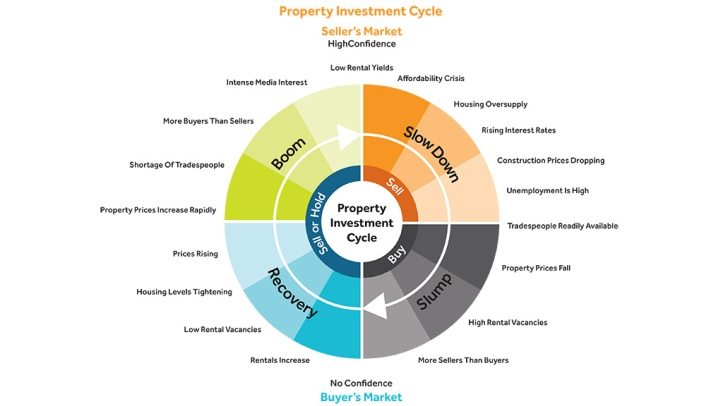 Property Investment Cycle_8.jpeg